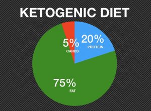 Ketogenic Diet Groves Naturopathics