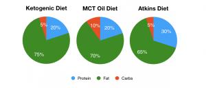 Ketogenic diets piechart