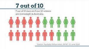Weight loss statistics 20 June 2018 Australia